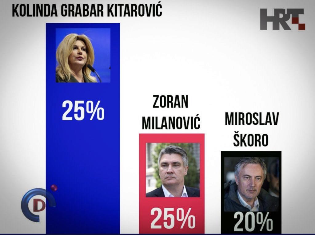 STIGAO NOVI CROBAROMETAR : Kolinda 53,2% , Milanović 33,3% - Page 2 9d0f8010