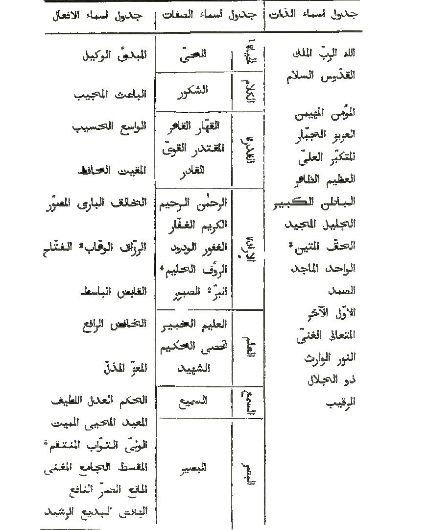 كتاب إنشاء الدوائر الشيخ الأكبر محيي الدين ابن العربي Kitabi10