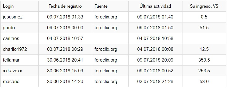 [PAGANDO] VISITBOX- PTC RUSA- SIN INVERSION - MIN. 1 RUBLO- 80%REFBACK-REC. PAGO 4 Visit_14