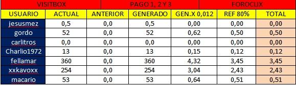 [PAGANDO] VISITBOX- PTC RUSA- SIN INVERSION - MIN. 1 RUBLO- 80%REFBACK-REC. PAGO 4 Visit_15