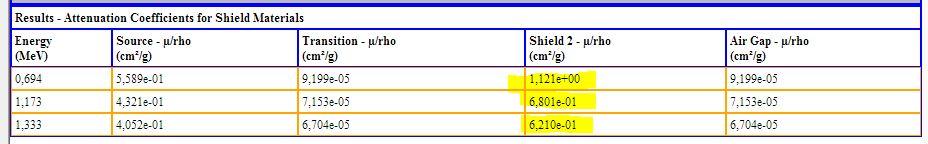 coefficient d'attenuation et Microshield Captur10