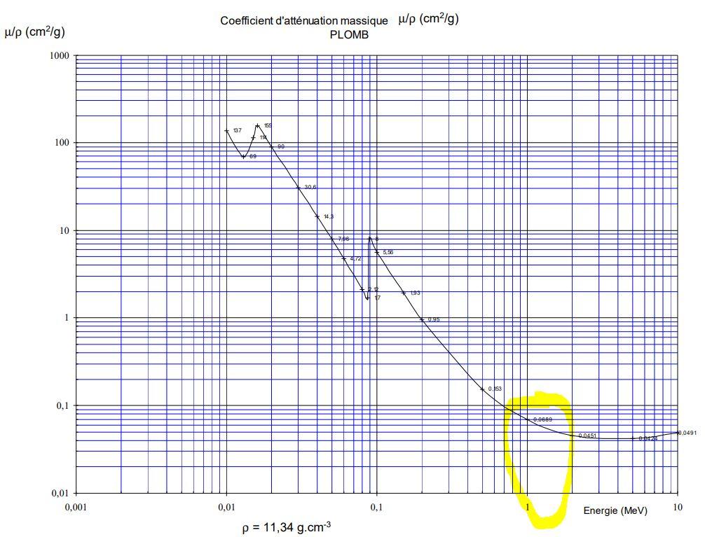 coefficient d'attenuation et Microshield Captur11