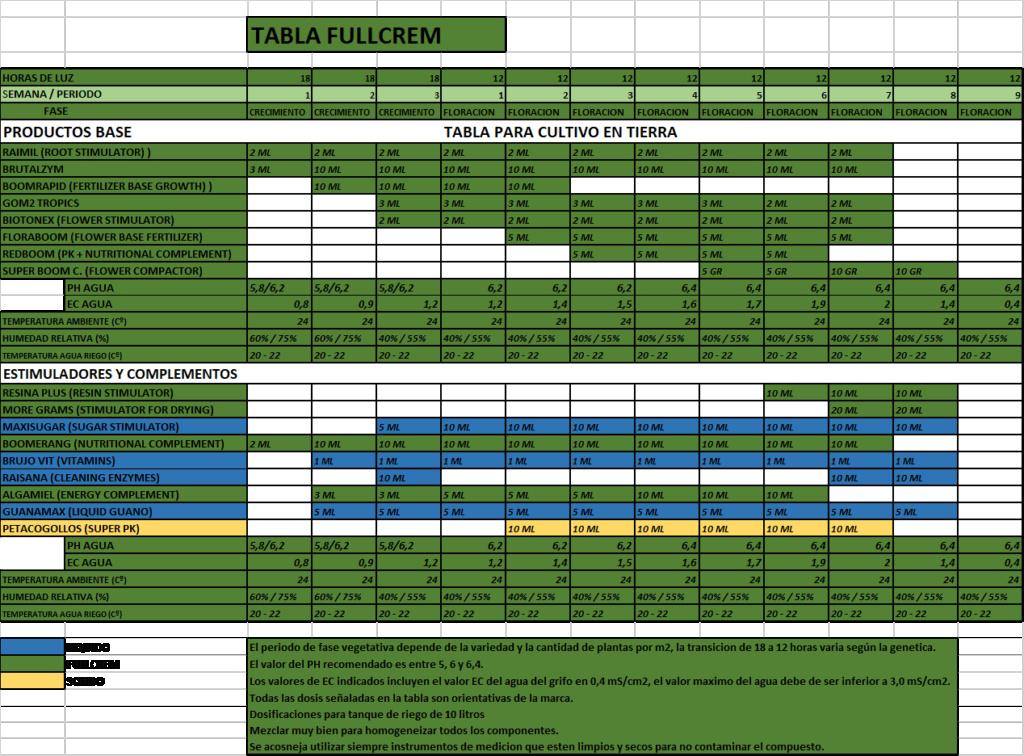 NUEVAS TABLAS (ACTUALIZACION 2019) Fullcr10