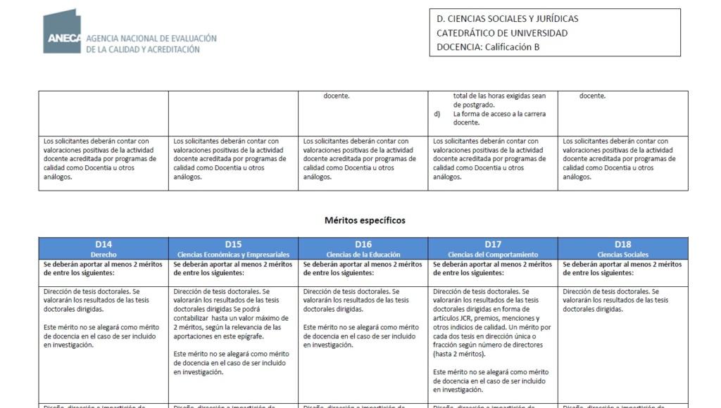 Evaluación de artículos como mérito para CU 210