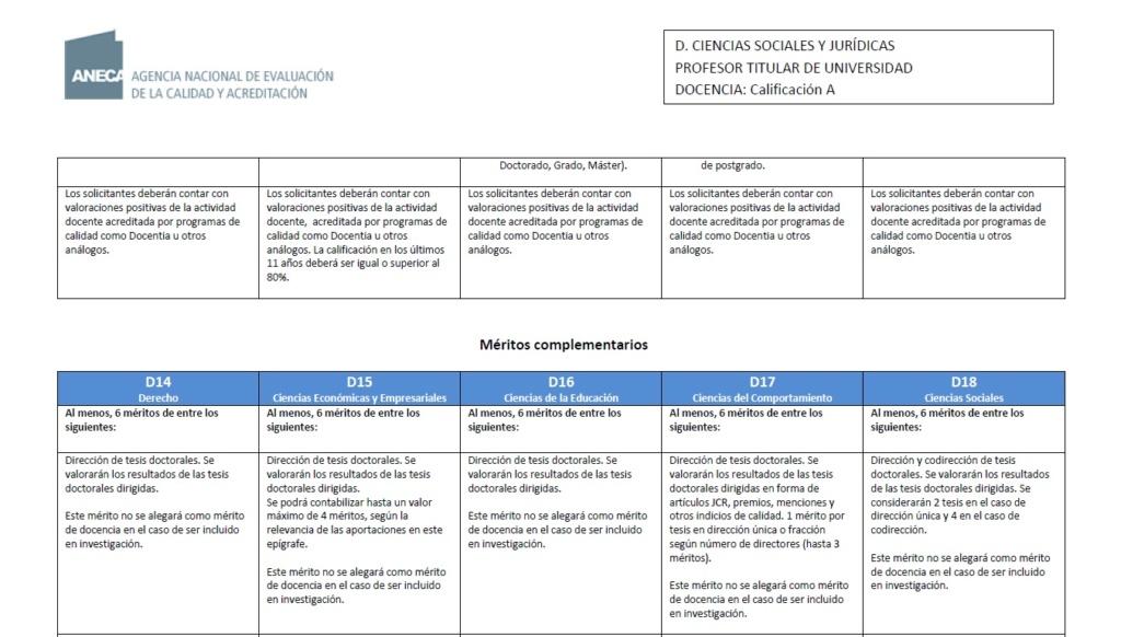 Evaluación de artículos como mérito para CU Sin_tz10