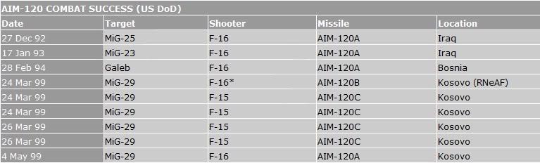 F-16 vs Mig29 - Page 3 Aim12010