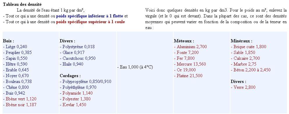 équation bois/poids Tab11