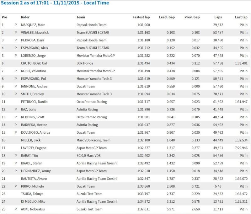 Test MotoGP Valencia Captur14