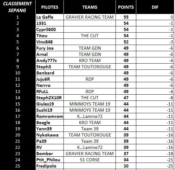 Compte rendu WCF saison 2015 - Page 10 Pil_sp10
