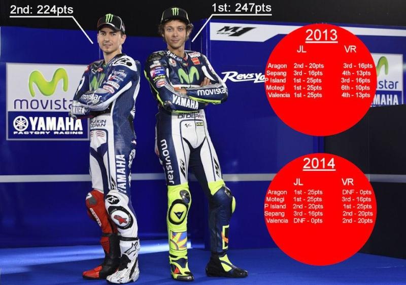 Analyse saison MotoGP - Page 2 12039310