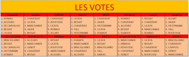 Election du meilleur joueur de la période 2000-2015 Votes10