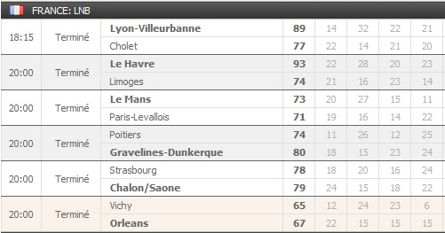 Pronostics 19ème journée Pro A : Le Mans Paris Levallois - Roanne Nancy - Lyon Villeurbanne Cholet... Aaa_bm10