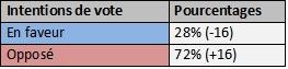 Un mois avant les élections; sondage 23-12-99 Indape10