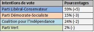 Un mois avant les élections; sondage 23-12-99 Sondag11
