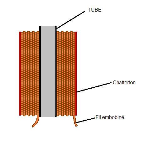[TUTO] Conception d'un coilgun standard 510