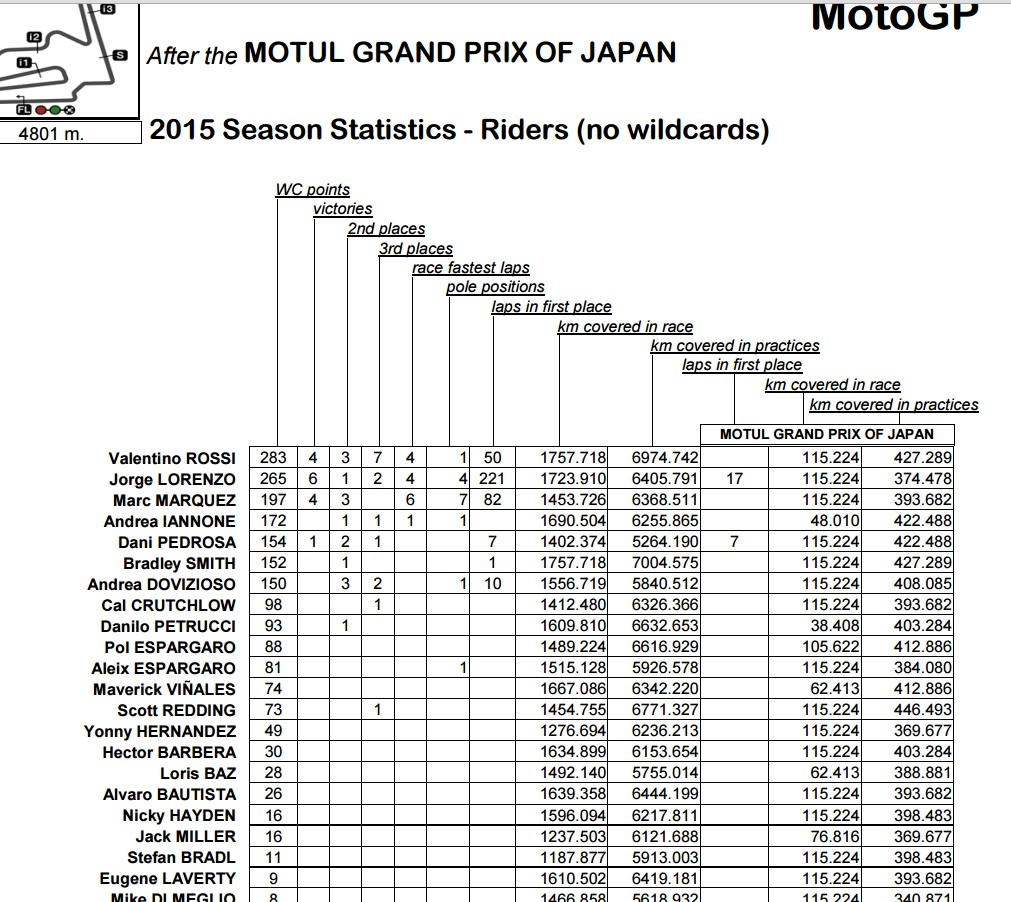 Moto GP Saison 2015... - Page 2 Motegi10