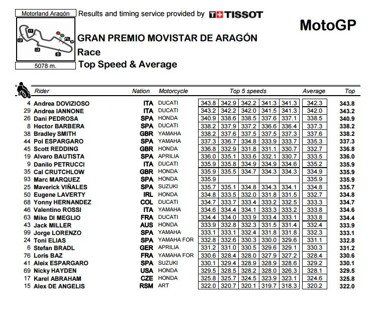 Moto GP Saison 2015... - Page 39 Sans_t10