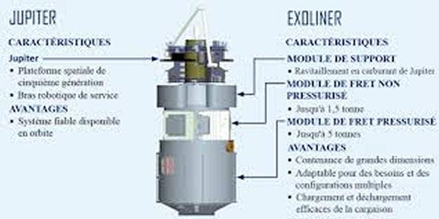 Nouveau contrat CRS-2 (ravitaillement fret ISS) Exolin10