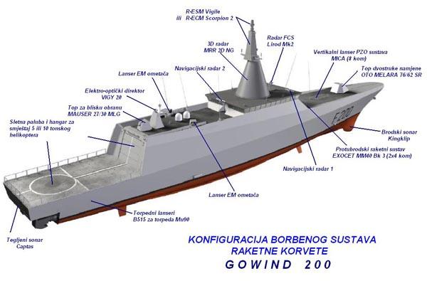 Les corvettes Gowind Gowind11