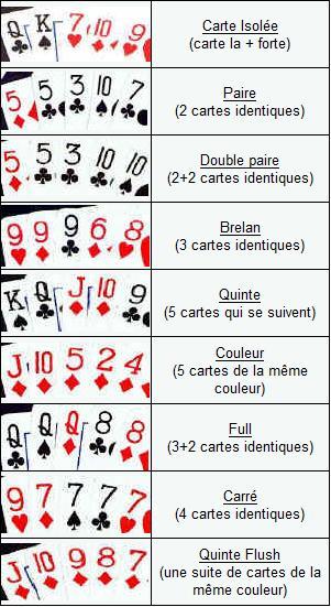 But du jeu Poker Texas Hold'em Mains11