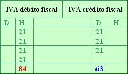 IVA - IMPUESTO AL VALOR AGREGADO Iva_ta10