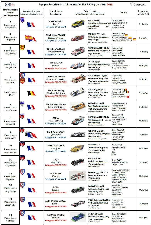 24 heures de Slot Racing du Mans 2015, 28/29 novembre 24hins12