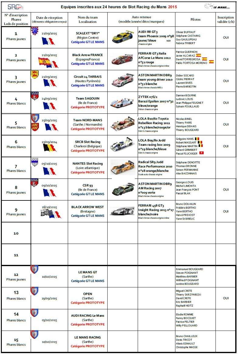 24 heures de Slot Racing du Mans 2015, 28/29 novembre Liste_21