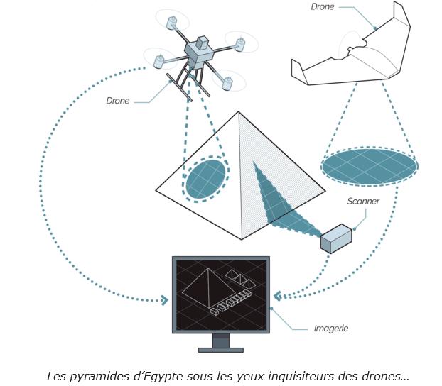 LES EGYPTIENS NE SONT PAS LES BATISSEURS DES PYRAMIDES   Drones10