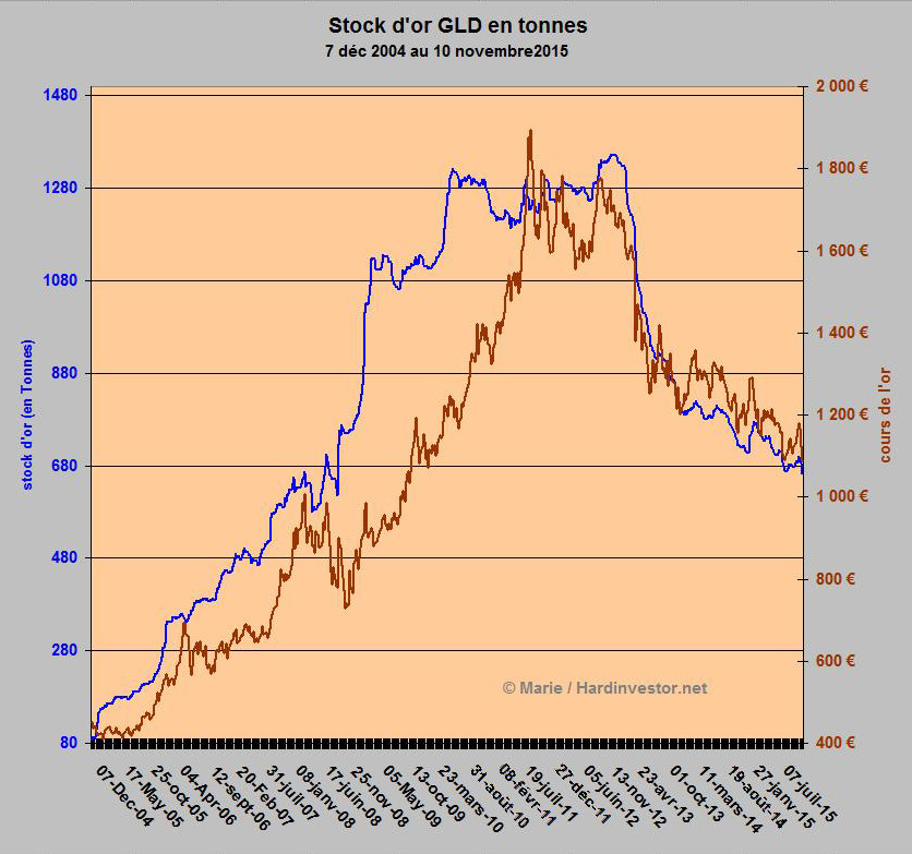 Evolution  des stocks d'or GLD et désinformation - Page 2 Stock_10