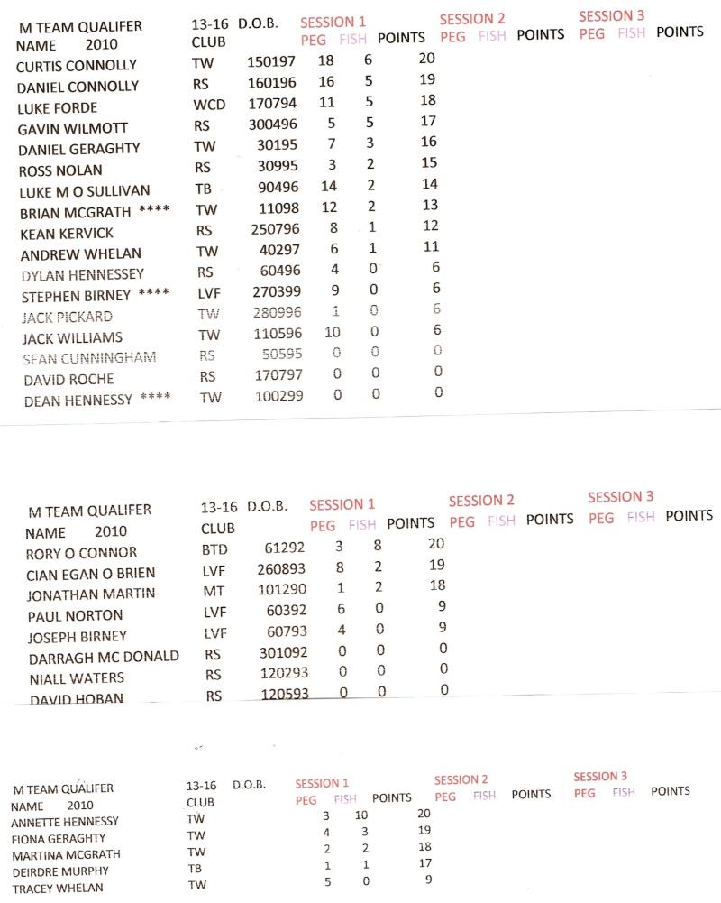 Munster  Youths Shore & Ladies 2010 leg 1 RESULTS Leg1_r10