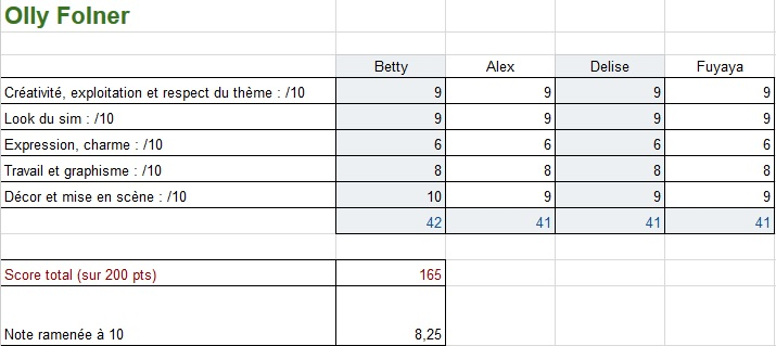 Résultats du thème 2 Vovo110