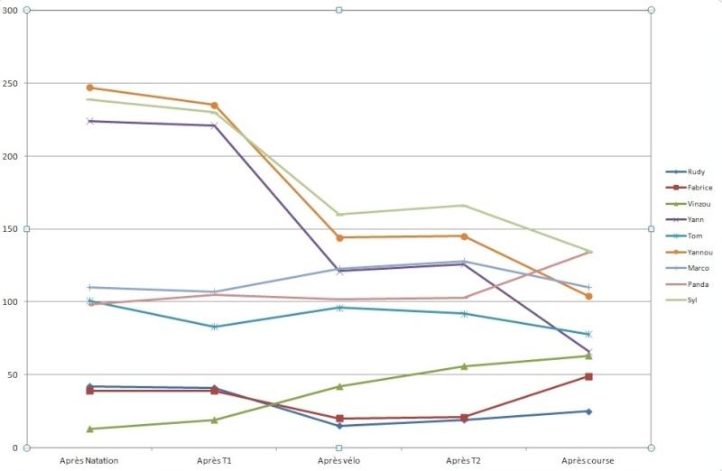 tri de quiberon - Page 3 Stats_13