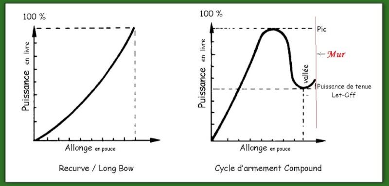 technique arc à poulie Cycle_10