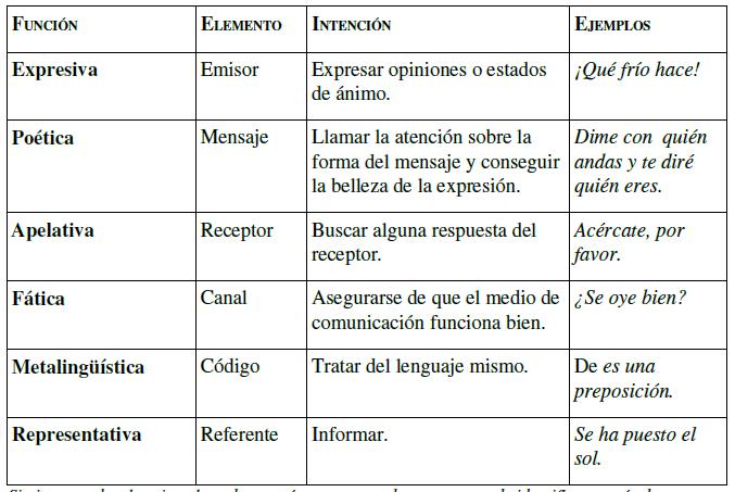 COMUNICACIÓN Funcio10