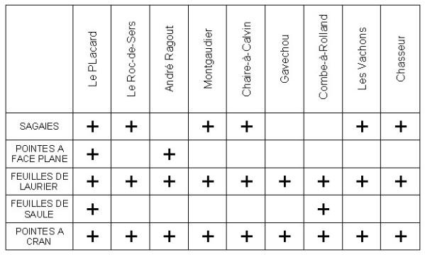 __2.1.2.a. Les armes utilisées au Solutréen. Bilan-11