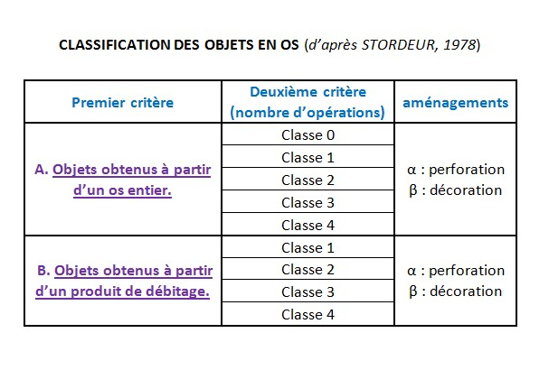 3.1.2. CLASSIFICATION DES OBJETS AINSI OBTENUS. Classi10