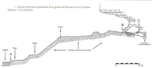 1.2.2. LA GROTTE DU PLACARD (Commune de Vilhonneur). Coupe10