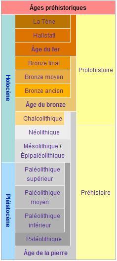 1.1.2. CADRE CHRONOLOGIQUE. Les_ag11