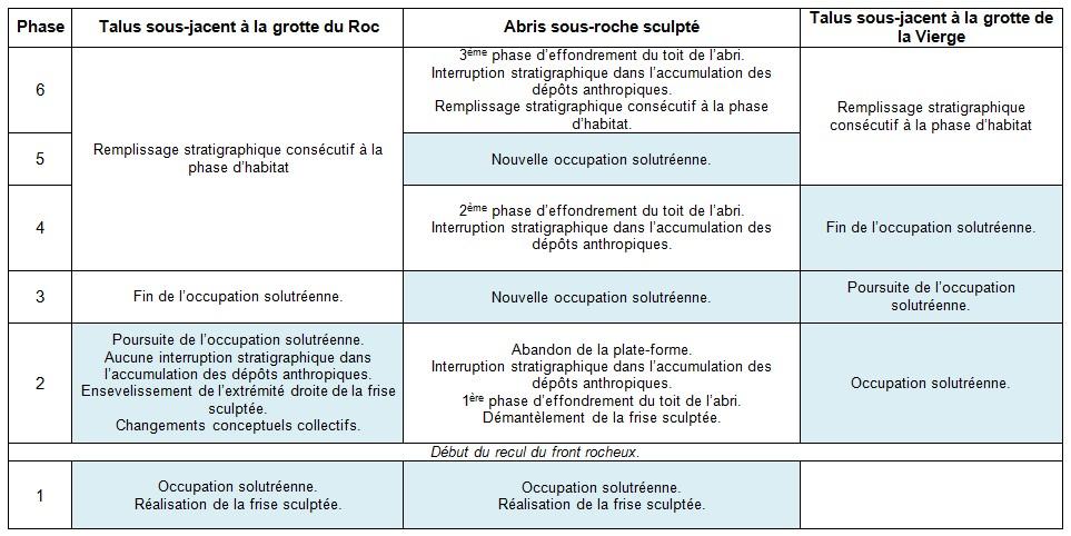 1.2.3. LE-ROC-DE-SERS (Commune de Sers). Tablea10