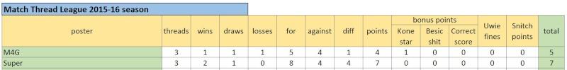 Match Thread League 2015-16 season.. Captur14