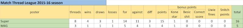 Match Thread League 2015-16 season.. - Page 2 Untitl15