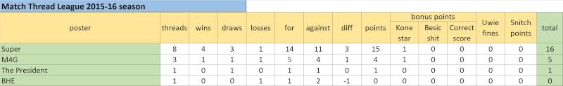 Match Thread League 2015-16 season.. - Page 2 Untitl16