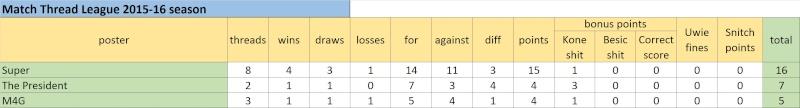 Match Thread League 2015-16 season.. - Page 2 Untitl19