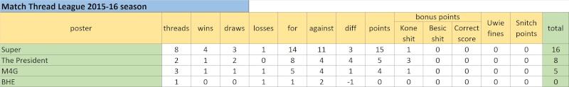 Match Thread League 2015-16 season.. - Page 2 Untitl22