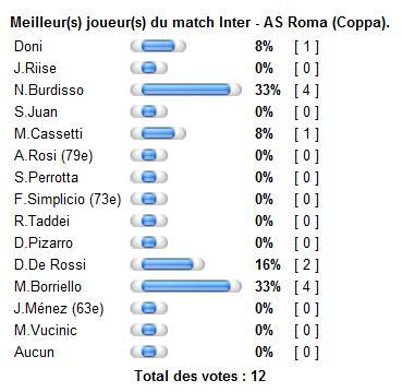 Meilleur(s) joueur(s) du match Inter - AS Roma (Coppa). Sans_t24