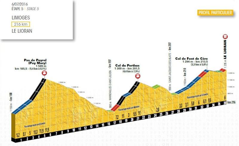 Tour de France 2016 : Toutes les infos à retenir Lioran10
