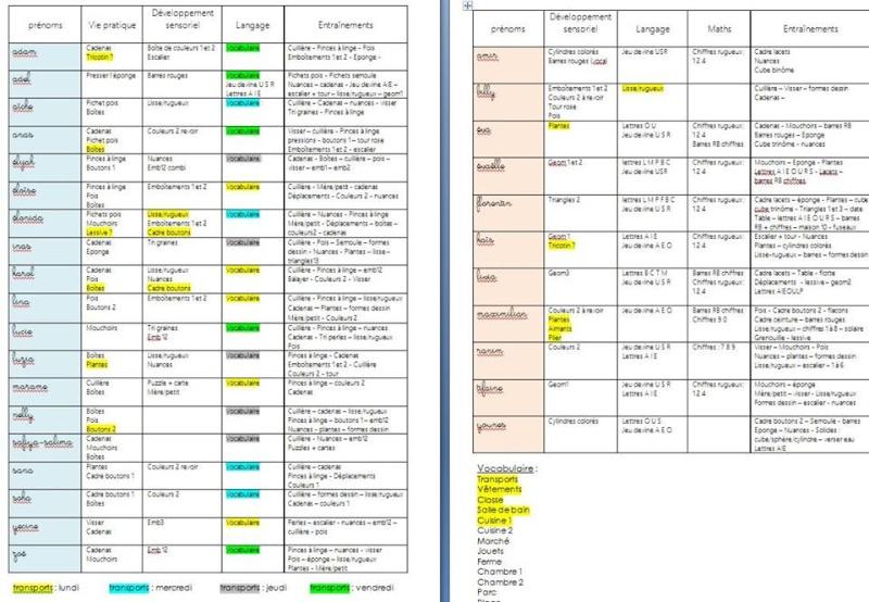Document de suivi des élèves. 12112210