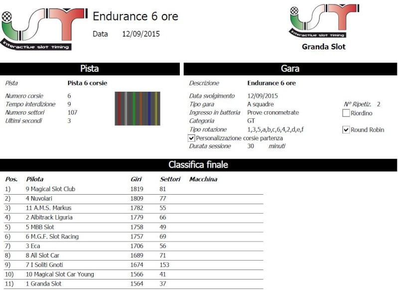 Black Endurance risultati Classi10
