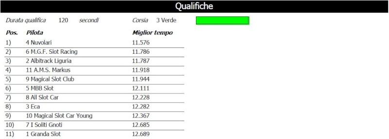 Black Endurance risultati Qualif12