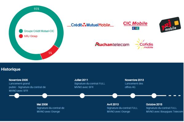 Le MVNO EI Telecom (CM-CIC, NRJ Mobile...) proposera la 4G de Bouygues Telecom Eitele10